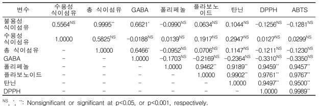 현미의 식이섬유, GABA, 항산화성분 및 radical 소거활성과의 상관관계