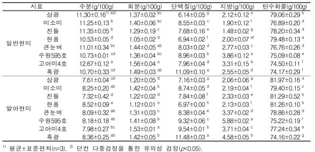 2015년도 일반현미와 발아현미의 일반성분 함량