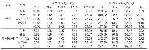 2017년 제조 현미 및 발아현미의 일반성분 및 무기성분 함량