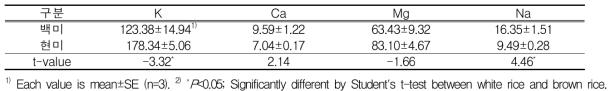 백미와 현미의 무기성분 함량(unit: mg/100 g)