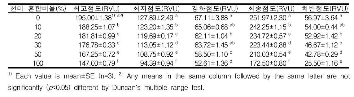현미 혼합비율별 호화특성