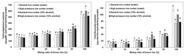 현미 첨가비율 및 취반방법에 따른 항산화성분 함량