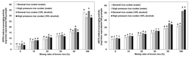 현미 첨가비율 및 취반방법에 따른 radical 소거 활성