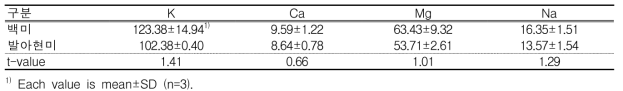 발아현미의 무기성분 함량 (단위 : mg/100 g)