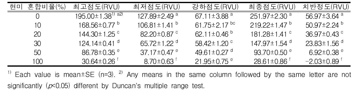 발아현미 혼합비율별 호화특성