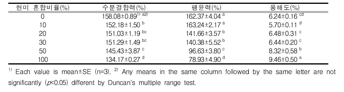 현미 혼합비율별 수분결합력, 팽윤력 및 용해도