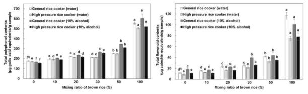 발아현미 첨가비율 및 취반방법에 따른 항산화성분 함량