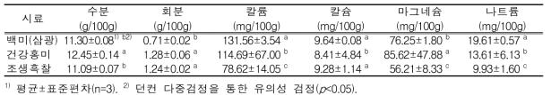 유색미의 일반성분 및 무기성분 함량