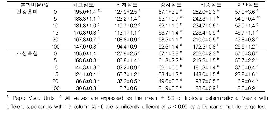 유색미 혼합비율별 RVA 호화점도(단위 : RVU) 특성 변화
