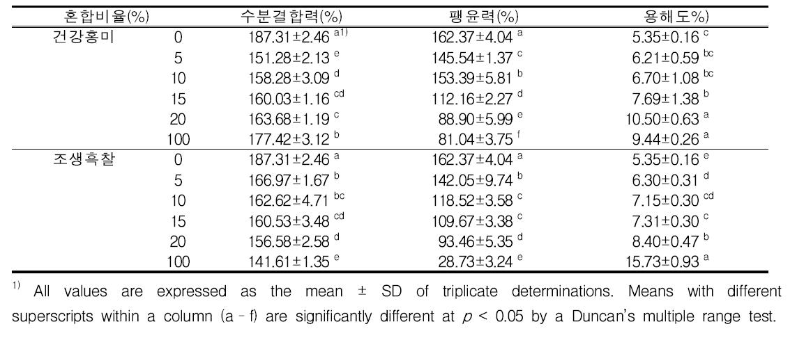 유색미 혼합비율별 수분 특성 변화