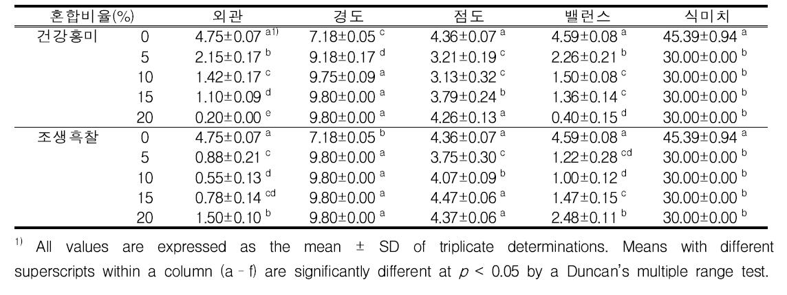 홍미(건강홍미) 혼합비율별 식미특성(palatability characteristics) 변화