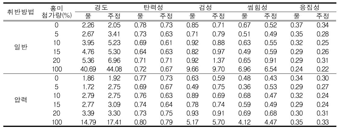 홍미(건강홍미) 혼합비율별 물성 변화