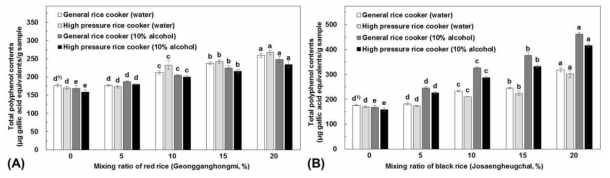 유색미 혼합비율별 총 폴리페놀 함량 변화(A: 건강홍미, B: 조생흑찰)