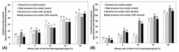유색미 혼합비율별 총 플라보노이드 함량의 변화(A: 건강홍미, B: 조생흑찰)