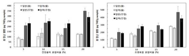 유색미 혼합비율별 총 탄닌 함량의 변화(A: 건강홍미, B: 조생흑찰)