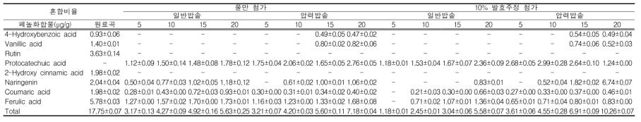 홍미 혼합비율 및 취반방법별 페놀화합물 조성 및 함량