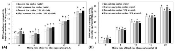 유색미 혼합비율별 DPPH radical 소거활성의 변화(A: 건강홍미, B: 조생흑찰)
