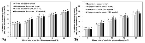 유색미 혼합비율별 ABTS radical 소거활성의 변화(A: 건강홍미, B: 조생흑찰)