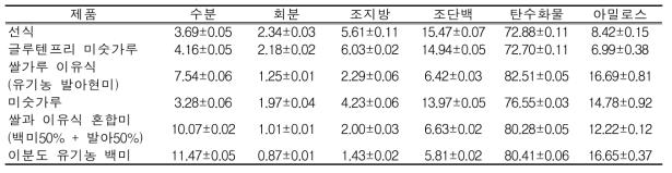 선식 및 미숫가루 가공품의 일반성분 함량(g/100g)