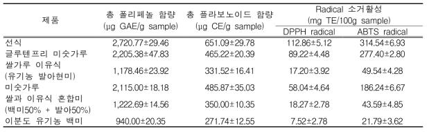 선식 및 미숫가루 가공품의 항산화성분 및 항산화활성