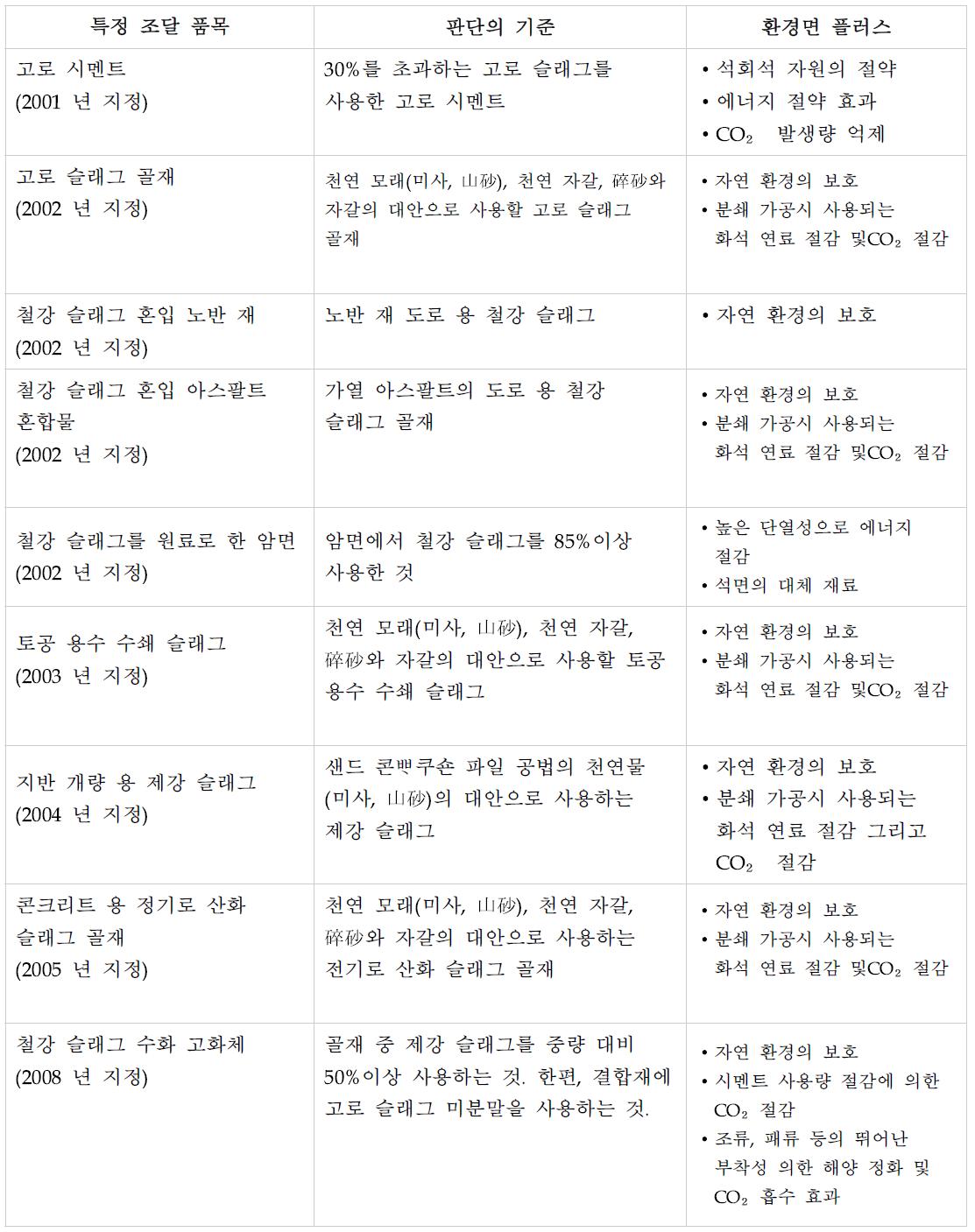 철강 슬래그 제품과 관련된 그린구매법 제품 목록