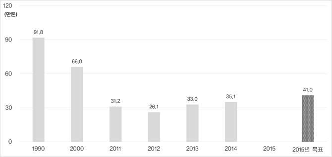 일본 비철금속 업종의 사업장 폐기물 목표