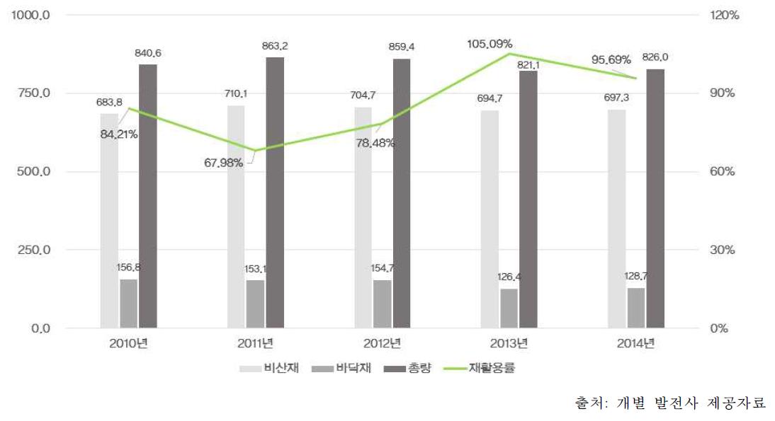 국내 석탄재 재활용 발생량 및 재활용률