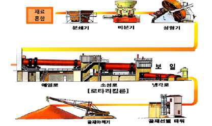인공경량골제 제조 공정도