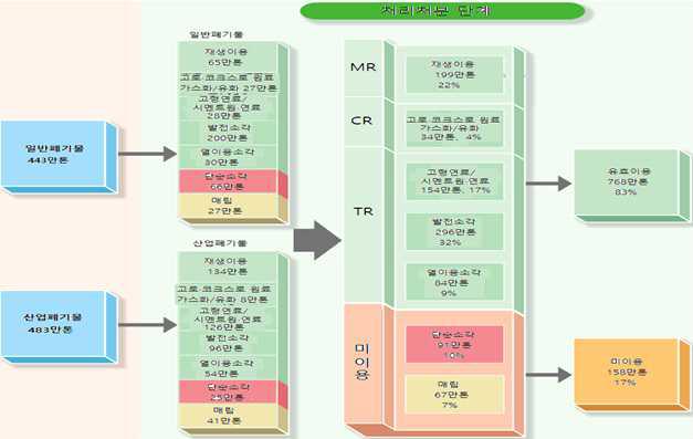일본 폐플라스틱 유형별 처리 현황