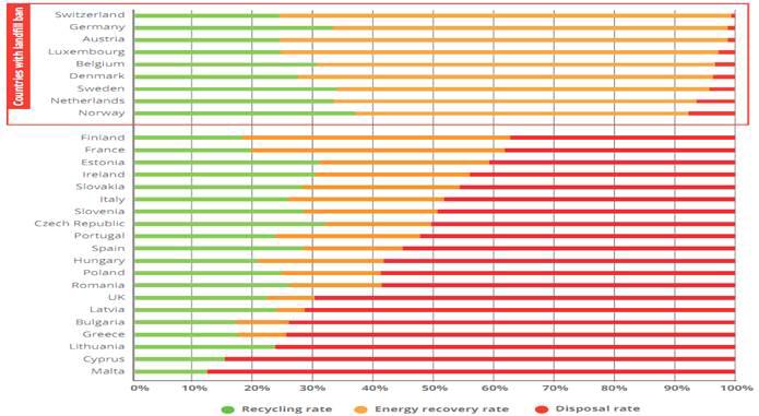 EU 국가별 폐플라스틱 재활용 및 에너지회수, 처분 현황 비교
