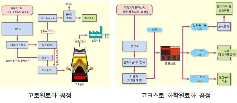 철강 제조 공정에서의 폐합성수지류 활용