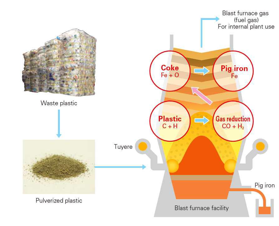 철광공정에서 폐플라스틱을 통한 철광석의 환원 과정