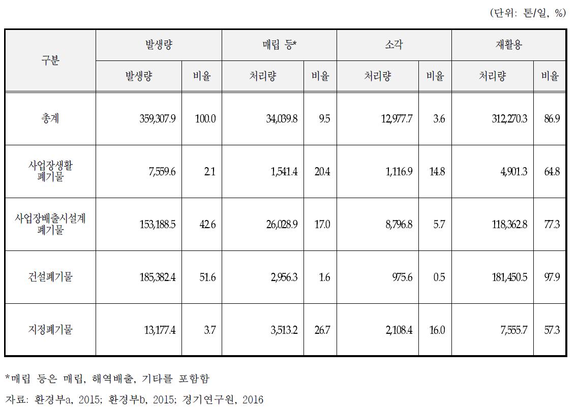 사업장폐기물 처리현황(2014년)