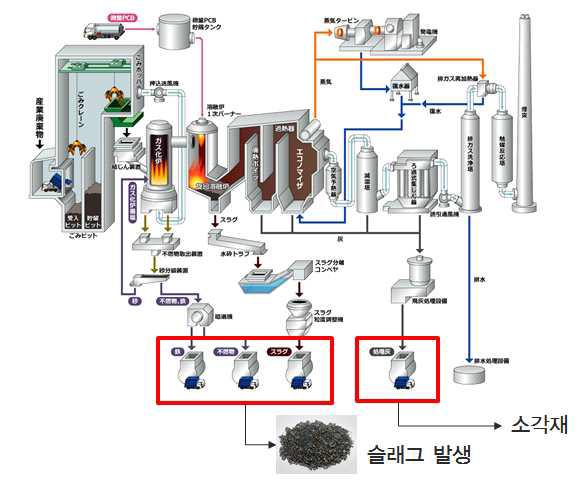 TRP주식회사의 산업폐기물 처리공정