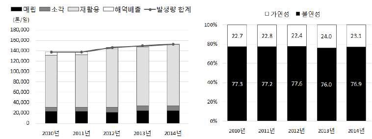 사업장배출시설계폐기물 발생현황 및 성상별 비율