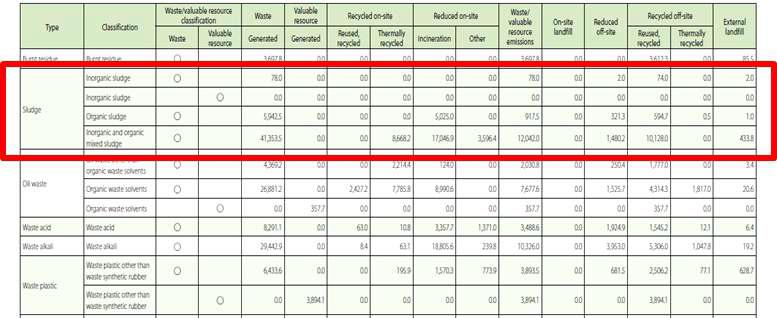 일본 스미토모화학 폐기물 배출 현황