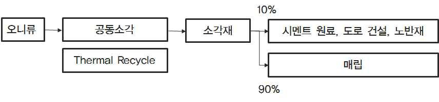 일본 스미토모화학의 오니류 처리과정