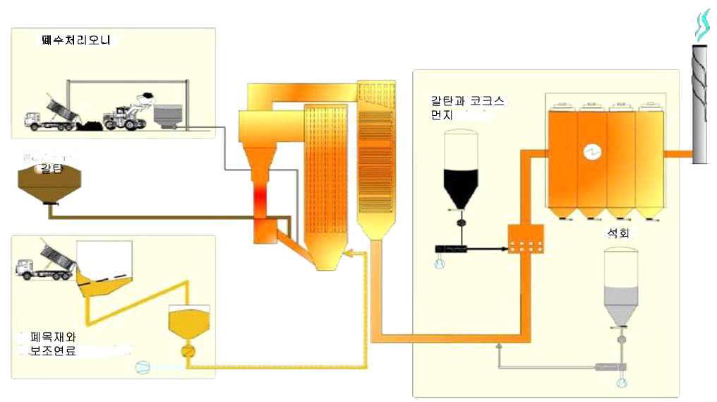 베렌라트 열병합발전소의 폐수처리오니 공동소각 과정