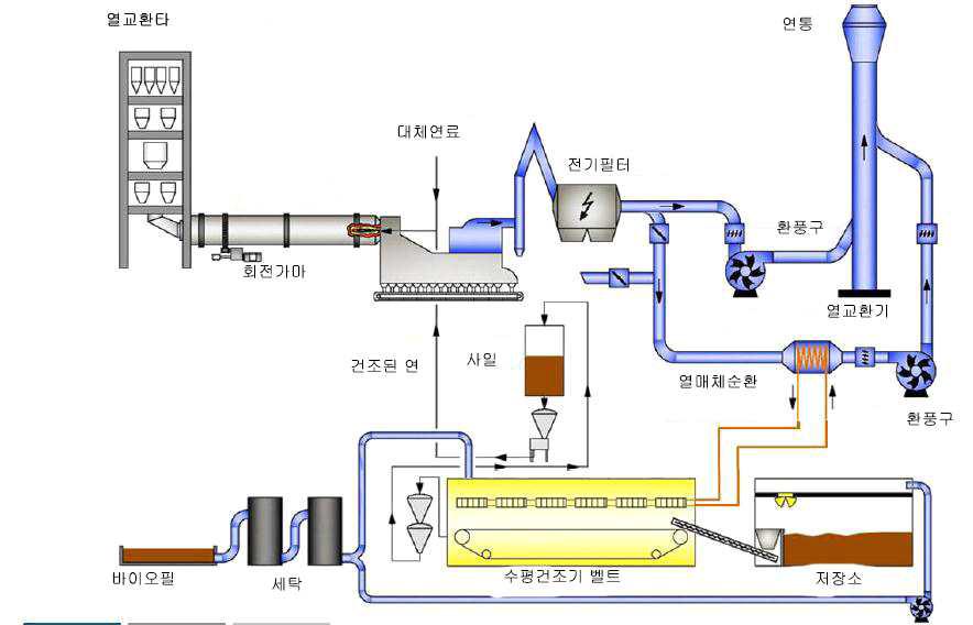 독일 칼슈타트 시멘트 공장의 폐수처리오니 공동소각 과정