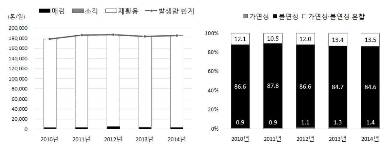 건설폐기물 발생현황 및 성상별 비율