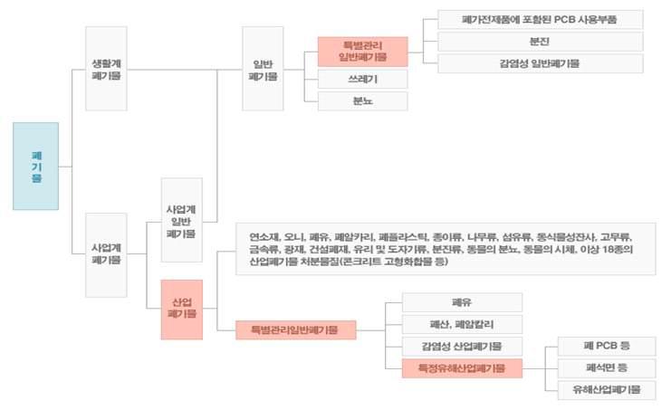 일본의 폐기물 분류체계