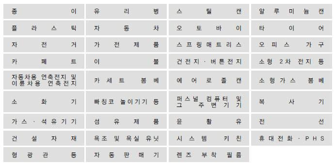 일본의 품목별 가이드라인(35품목)