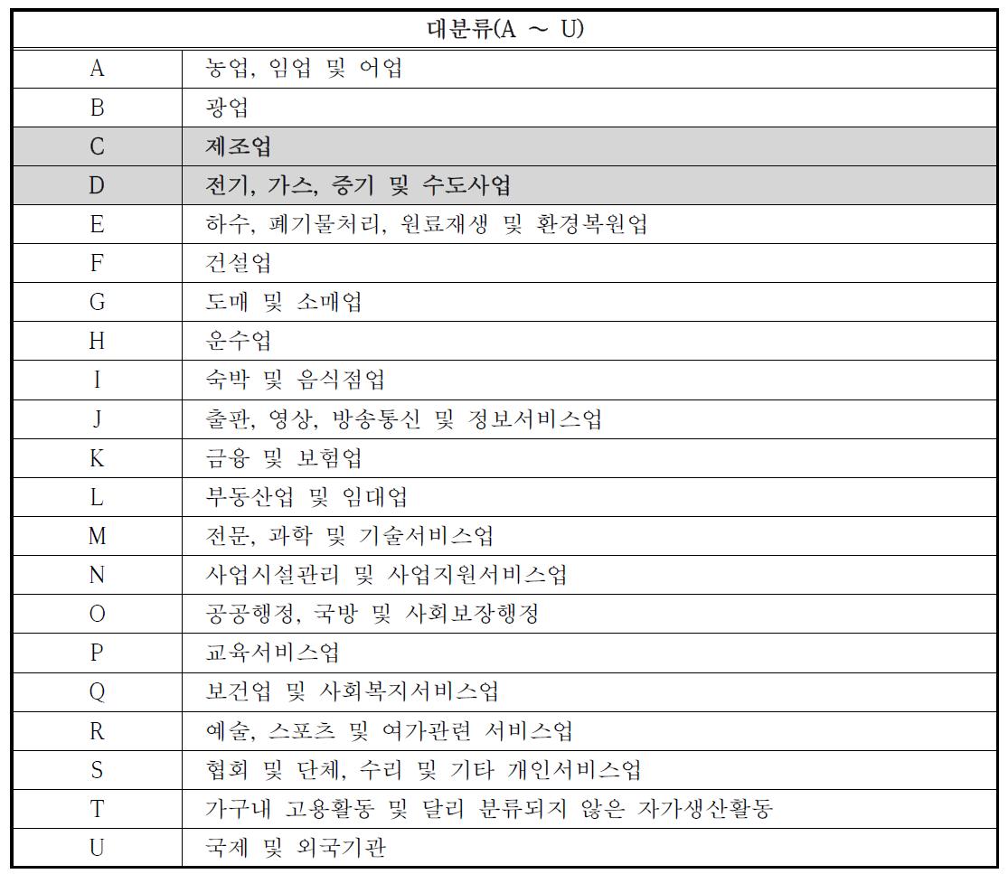 업종별 사업장배출시설계폐기물 분류표