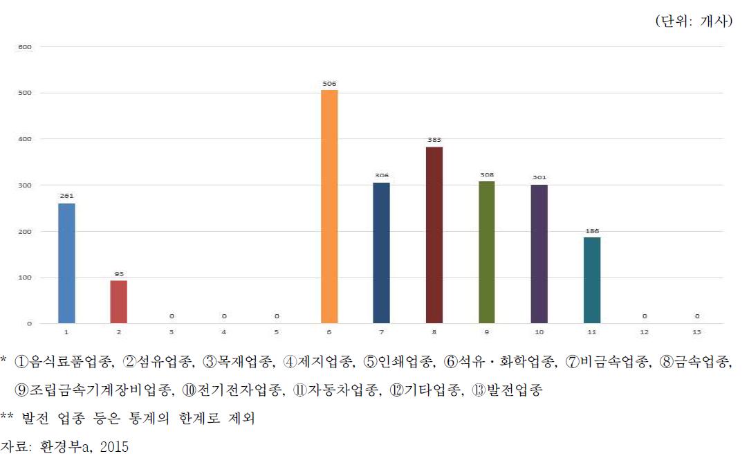 국내 업종별 폐기물 다배출 사업자수(2014년 기준)