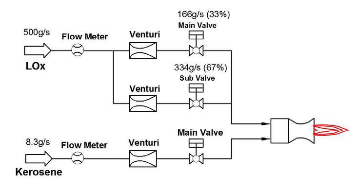 Oxidizer branching supply P&ID