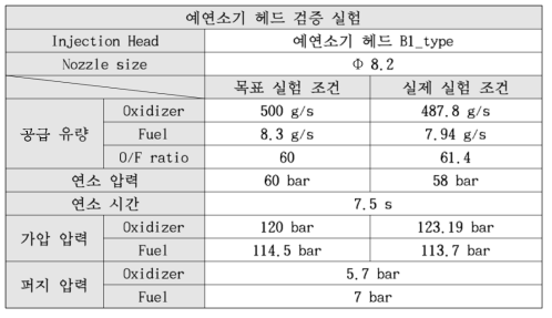 3rd Test conditions of 60bar combustion