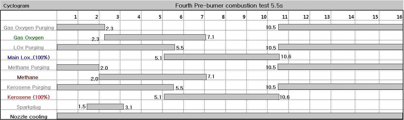 4th pre-burner combustion test 5.5s cyclogram