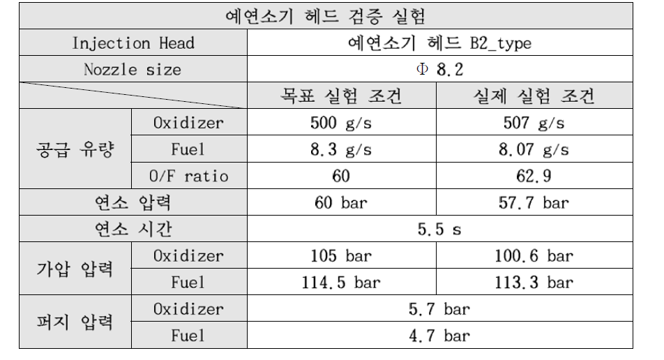 4th Test conditions of 60bar combustion