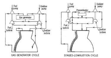 가스발생기 및 다단 연소 사이클 엔진 구분