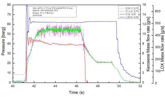 5.5s 유량 및 압력 곡선